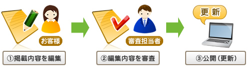 大阪市でお探しの街ガイド情報|ご登録の流れ